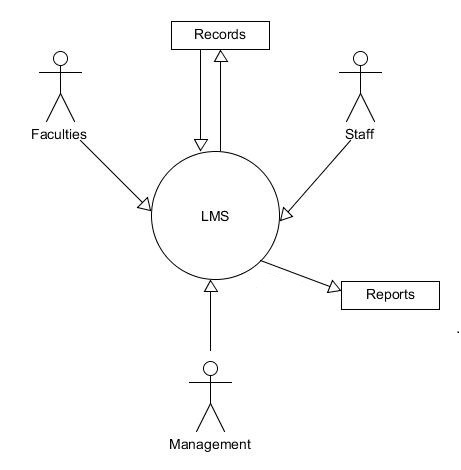 Leave Management System Diagram