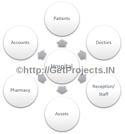 GetProjects IN: Free Synopsis / Abstract: Hospital Management System