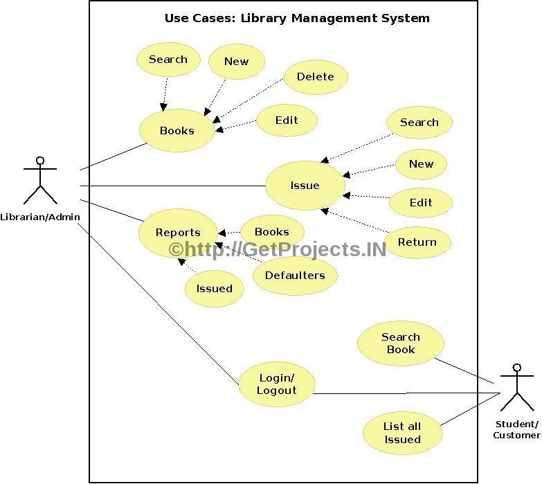 Getprojects free synopsis abstract library management system library management system diagram altavistaventures Gallery