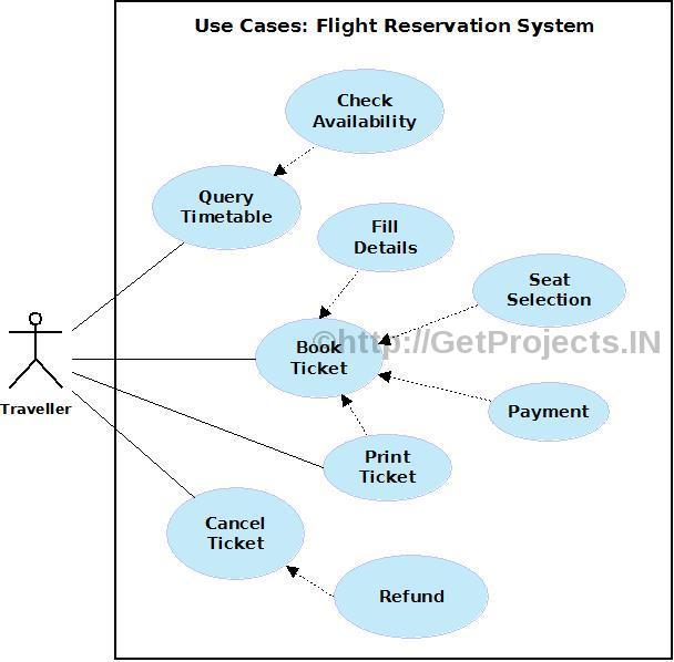 Online Flight Reservation System Diagram