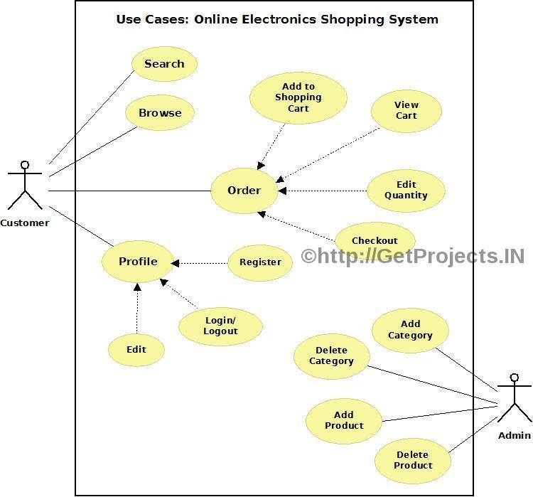 Online Electronics Shopping System Diagram