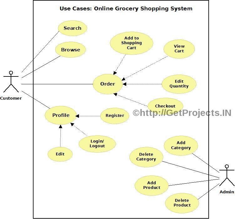 GetProjects IN: Free Synopsis / Abstract: Online Grocery Shopping System