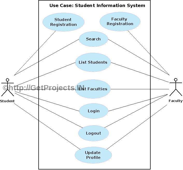 Getprojects free synopsis abstract student information system student information system diagram ccuart Choice Image