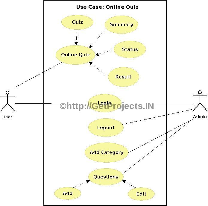 Online Examination or Quiz Diagram